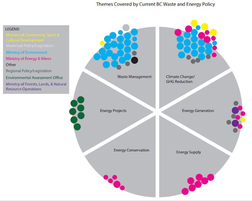 BC Waste to Energy Policy Analysis – CityInSight